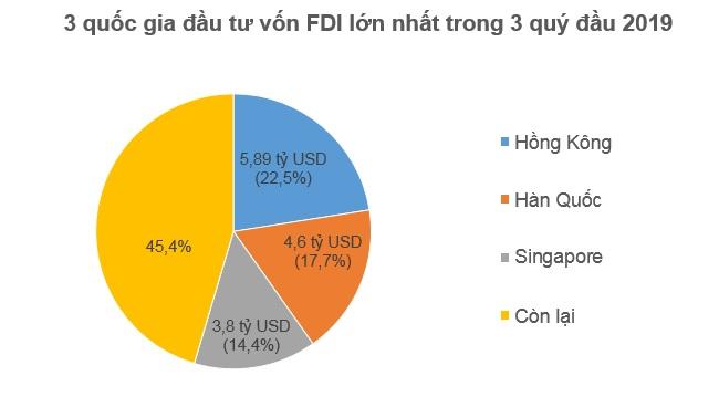 Nhà đầu tư ngoại rót 14,2 tỷ USD vào Việt Nam trong 3 quý đầu 2019 1