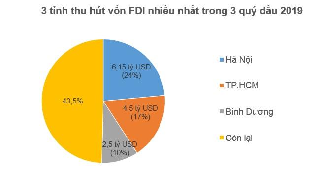 Nhà đầu tư ngoại rót 14,2 tỷ USD vào Việt Nam trong 3 quý đầu 2019 2