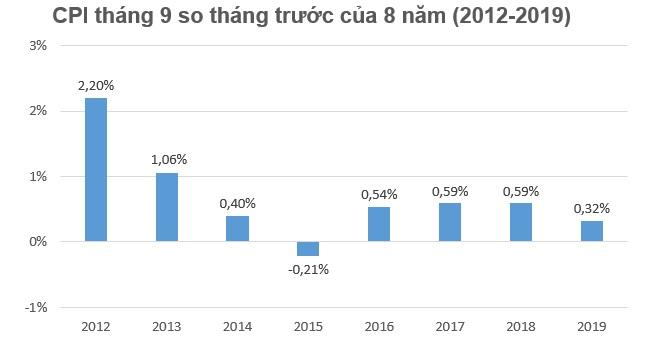 Đồng loạt nâng học phí năm học mới khiến CPI tháng 9 tăng 0,32% 1