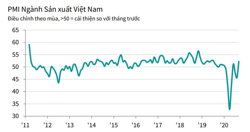 Niềm tin kinh doanh ngành sản xuất đạt đỉnh 14 tháng