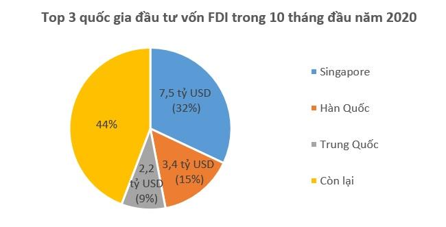 Vốn FDI đổ vào Việt Nam 23,48 tỷ USD trong 10 tháng 1