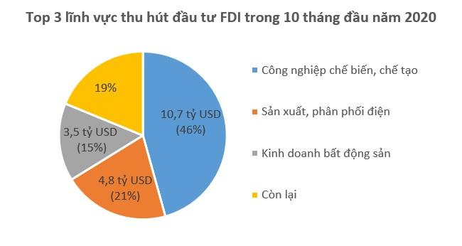 Vốn FDI đổ vào Việt Nam 23,48 tỷ USD trong 10 tháng
