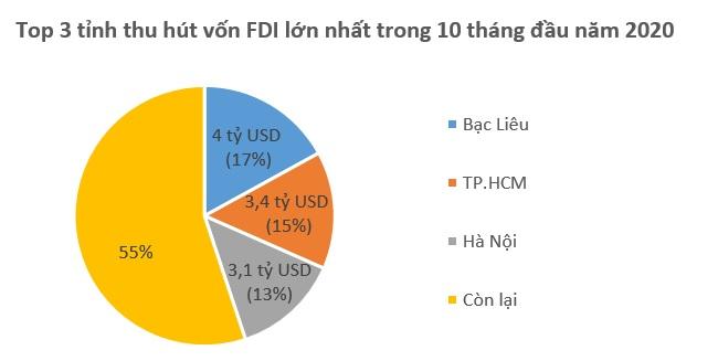 Vốn FDI đổ vào Việt Nam 23,48 tỷ USD trong 10 tháng 2