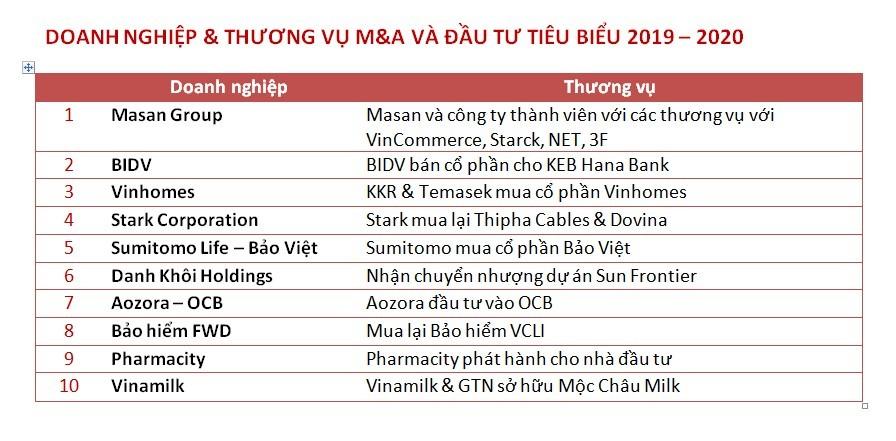Masan Group dẫn đầu Top 10 công ty có thương vụ M&A tiêu biểu 2019 - 2020