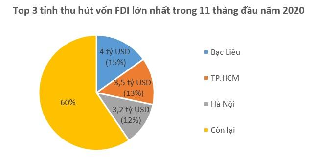 Singapore tiếp tục dẫn đầu về đầu tư FDI vào Việt Nam 2