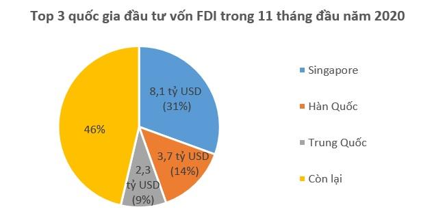 Singapore tiếp tục dẫn đầu về đầu tư FDI vào Việt Nam 1
