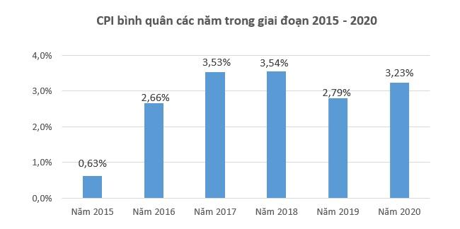 CPI bình quân năm 2020 tăng 3,23%, đạt mục tiêu Quốc hội đề ra 1