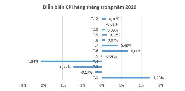 CPI bình quân năm 2020 tăng 3,23%, đạt mục tiêu Quốc hội đề ra