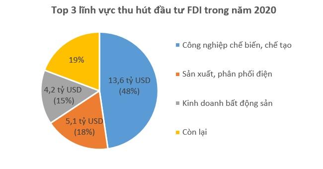 Vượt Bạc Liêu, TP.HCM vươn lên dẫn đầu cả nước về thu hút vốn FDI