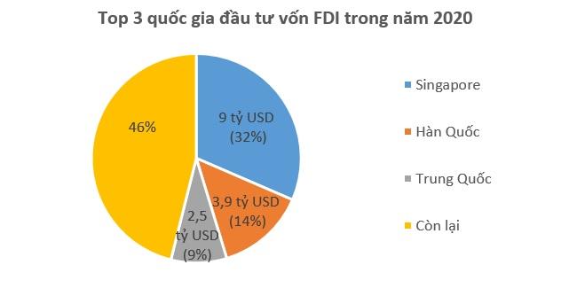 Vượt Bạc Liêu, TP.HCM vươn lên dẫn đầu cả nước về thu hút vốn FDI 1