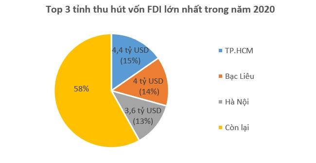 Vượt Bạc Liêu, TP.HCM vươn lên dẫn đầu cả nước về thu hút vốn FDI 2