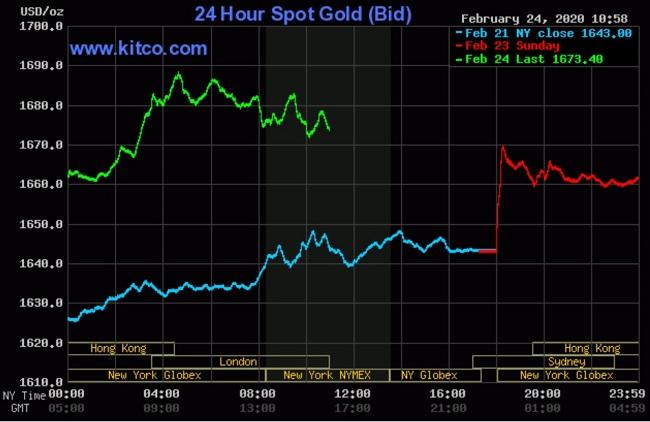 Giá vàng đang dẫn đầu trong các kênh đầu tư về tỷ suất sinh lời