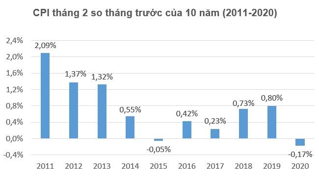 CPI tháng hai giảm 0,17%, mức thấp nhất trong 10 năm qua