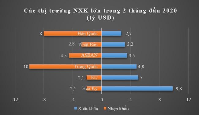 Xuất nhập khẩu 2 tháng đầu năm vẫn tăng nhờ Samsung 2