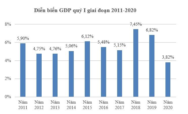 GDP quý I/2020 tăng 3,82%, mức thấp nhất trong một thập kỷ do Covid-19