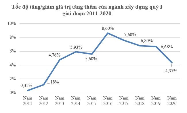 GDP quý I/2020 tăng 3,82%, mức thấp nhất trong một thập kỷ do Covid-19 3
