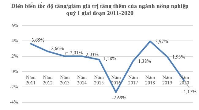 GDP quý I/2020 tăng 3,82%, mức thấp nhất trong một thập kỷ do Covid-19 1