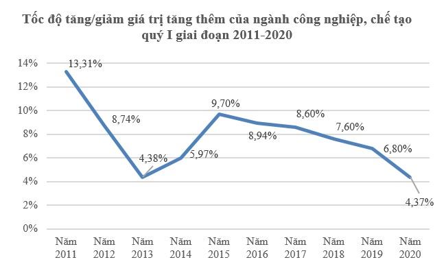 GDP quý I/2020 tăng 3,82%, mức thấp nhất trong một thập kỷ do Covid-19 2