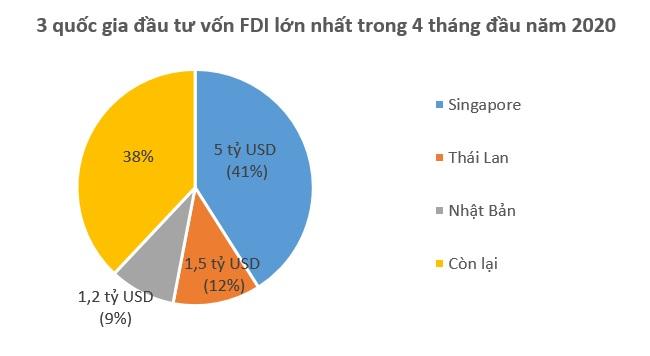 Singapore dẫn đầu về vốn FDI vào Việt Nam trong 4 tháng qua 1