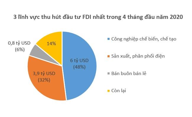 Singapore dẫn đầu về vốn FDI vào Việt Nam trong 4 tháng qua