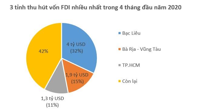 Singapore dẫn đầu về vốn FDI vào Việt Nam trong 4 tháng qua 2
