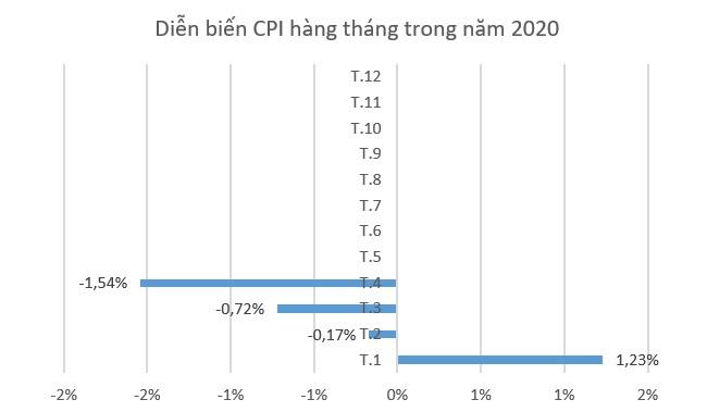 CPI tháng Tư giảm 1,54% - mức thấp nhất trong 5 năm gần đây 1