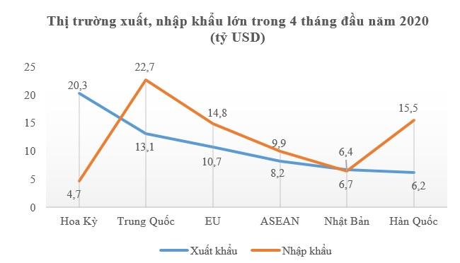 Xuất nhập khẩu đạt 162,8 tỷ USD, vẫn tăng 3% trong bốn tháng chống Covid-19 2