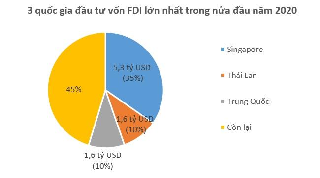 Việt Nam hút 15,67 tỷ USD vốn FDI trong nửa đầu năm nay 1