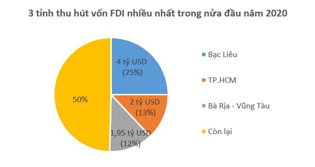 Việt Nam hút 15,67 tỷ USD vốn FDI trong nửa đầu năm nay 2
