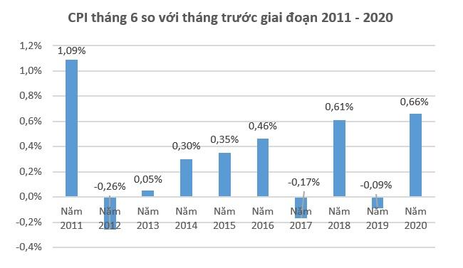 CPI tháng 6 năm nay tăng cao nhất trong 9 năm