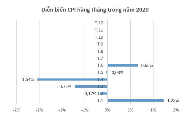 CPI tháng 6 năm nay tăng cao nhất trong 9 năm 1