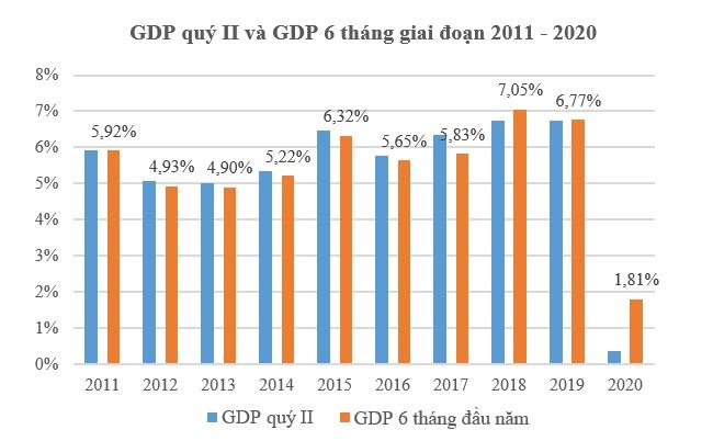 GDP 6 tháng chỉ tăng 1,81%, thấp nhất trong một thập kỷ do Covid-19