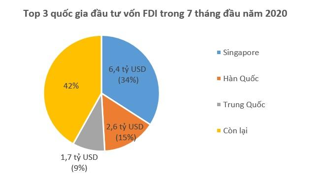 Hàn Quốc trở lại Top 3 quốc gia về vốn FDI rót vào Việt Nam 1
