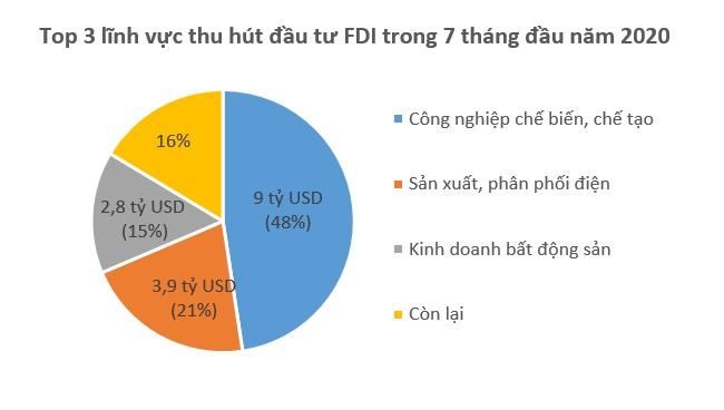 Hàn Quốc trở lại Top 3 quốc gia về vốn FDI rót vào Việt Nam