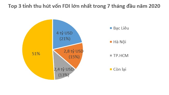 Hàn Quốc trở lại Top 3 quốc gia về vốn FDI rót vào Việt Nam 2