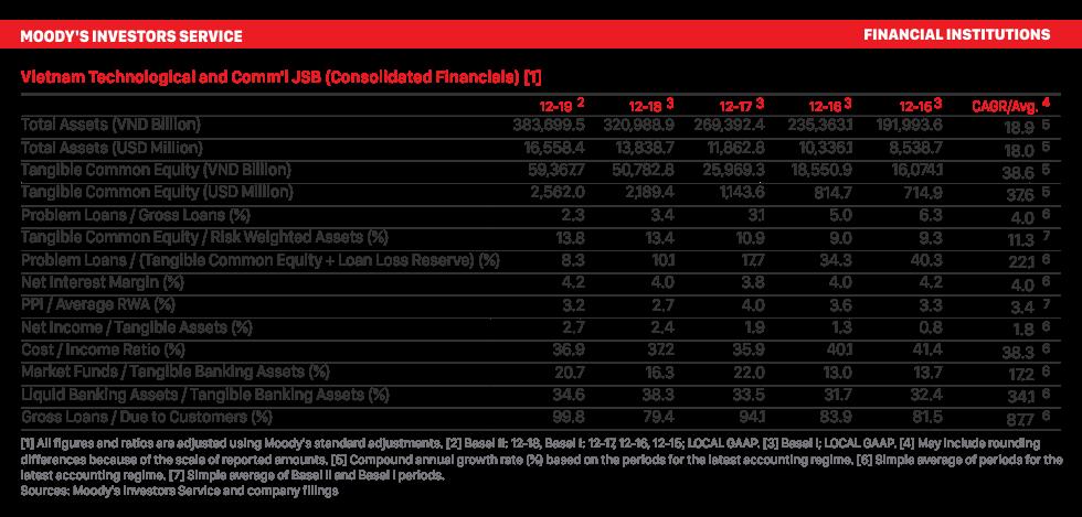 """Lựa chọn kinh doanh """"Rủi ro thấp – Lợi nhuận cao"""" của Techcombank 1"""