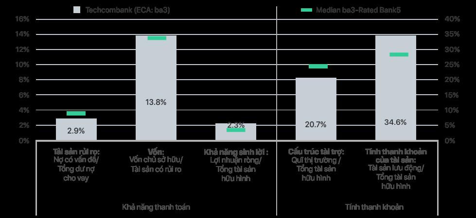 """Lựa chọn kinh doanh """"Rủi ro thấp – Lợi nhuận cao"""" của Techcombank 2"""