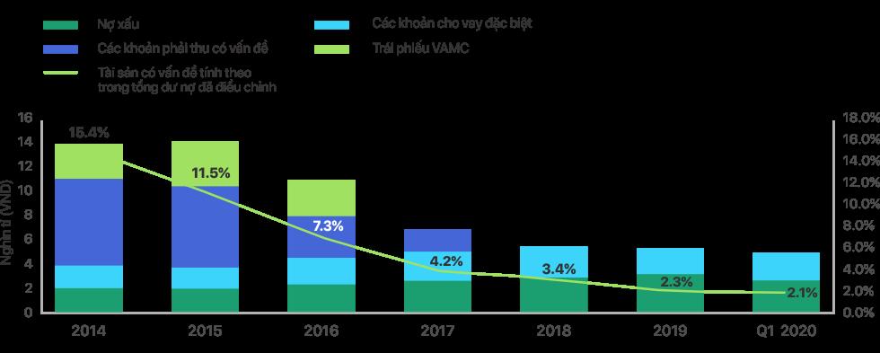 """Lựa chọn kinh doanh """"Rủi ro thấp – Lợi nhuận cao"""" của Techcombank 3"""