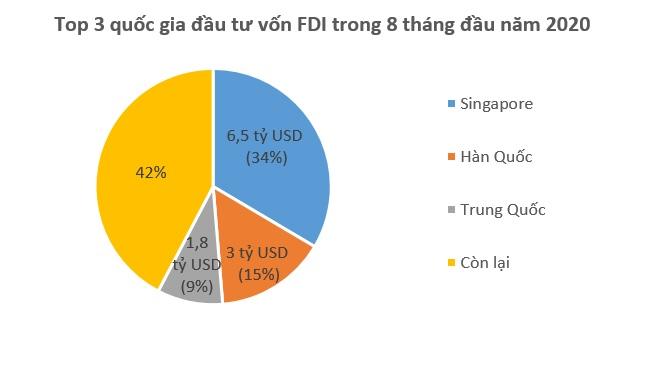 Vốn FDI đổ vào Việt Nam 19,5 tỷ USD trong 8 tháng 1