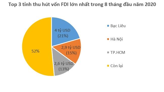 Vốn FDI đổ vào Việt Nam 19,5 tỷ USD trong 8 tháng 2