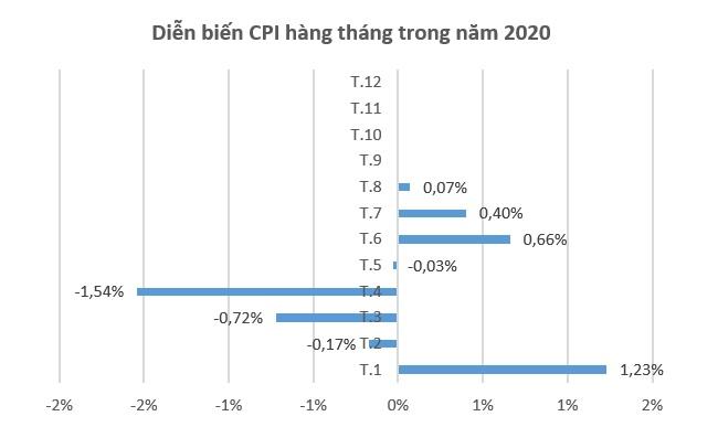 CPI bình quân 8 tháng tăng dưới 4% 1