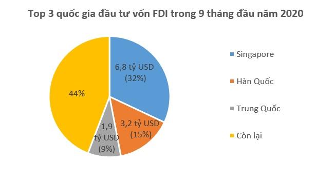 Vốn FDI đổ vào Việt Nam chững lại, giảm 20% so với cùng kỳ 1