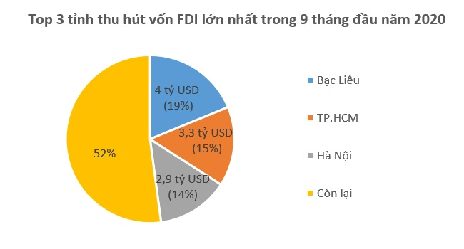 Vốn FDI đổ vào Việt Nam chững lại, giảm 20% so với cùng kỳ 2