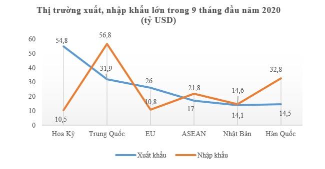 Tổng kim ngạch xuất nhập khẩu tăng trưởng dương trở lại 2