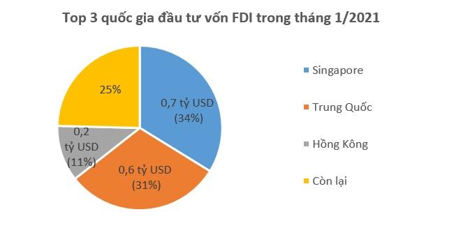 Vốn FDI vào Việt Nam giảm mạnh trong tháng 1 1