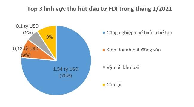 Vốn FDI vào Việt Nam giảm mạnh trong tháng 1