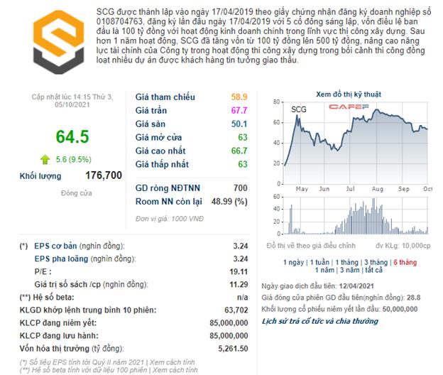 85 triệu cổ phiếu SCG sắp giao dịch trên HNX