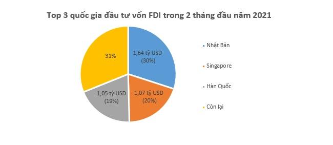 Cần Thơ dẫn đầu cả nước về hút vốn FDI trong 2 tháng đầu năm mới 1