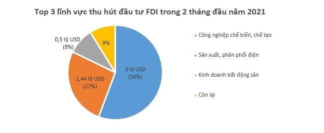 Cần Thơ dẫn đầu cả nước về hút vốn FDI trong 2 tháng đầu năm mới