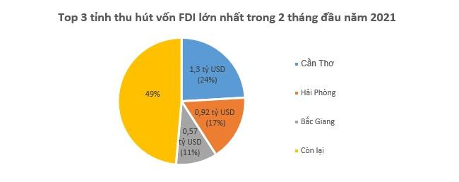 Cần Thơ dẫn đầu cả nước về hút vốn FDI trong 2 tháng đầu năm mới 2
